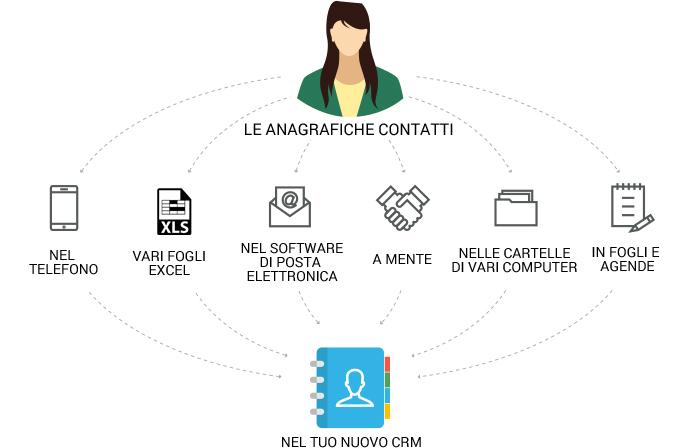 gestione-contatti-crm-zoho