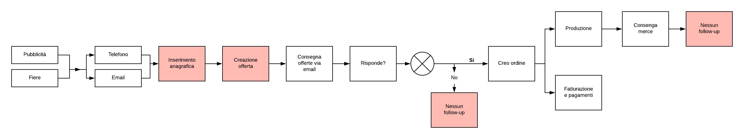 grafico-processi-attuali-crmfacile-cloudnova