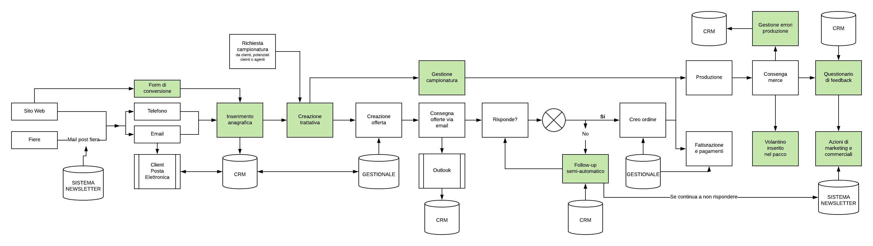 grafico-processi-ottimizzati-crmfacile-cloudnova