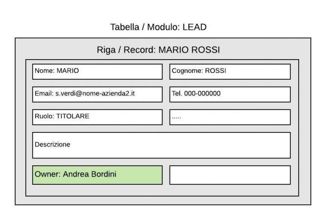 owner-record-database-crm-facile-cloudnova