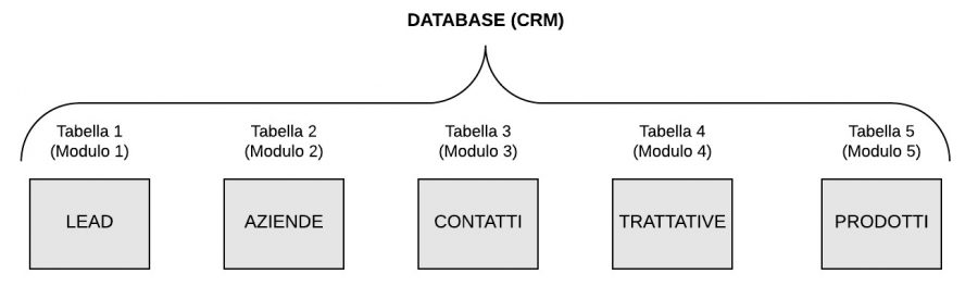 struttura-database-crm-facile-cloudnova