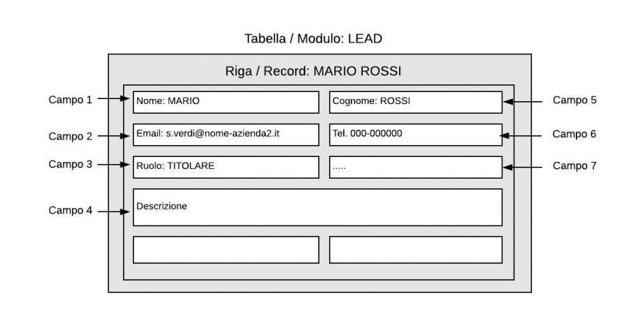 struttura-record-database-crm-facile-cloudnova