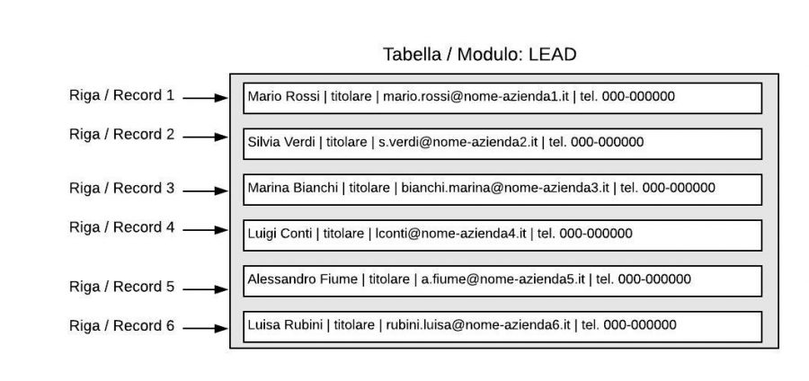 tabella-record-struttura-database-crm-facile-cloudnova