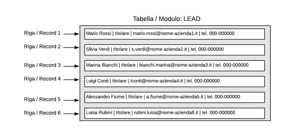 tabella-record-struttura-database-crm-facile-cloudnova